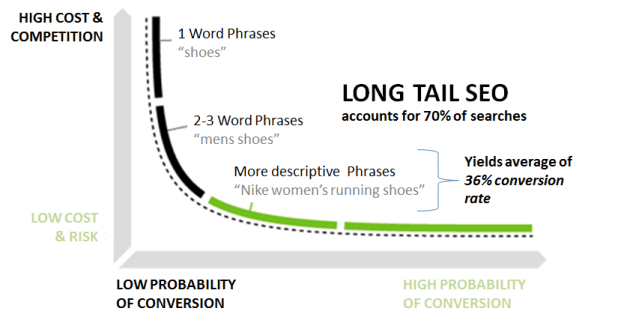 Long-tail SEO Strategy