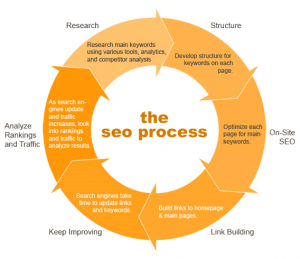 Google SEO Site Optimization Process