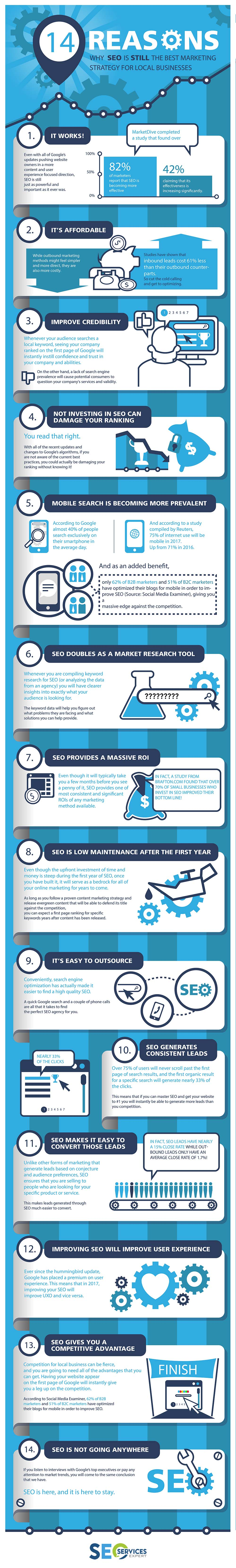 Orlando SEO Infographics