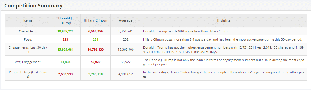 Donald Trump vs Hillary Clinton FaceBook Statistics