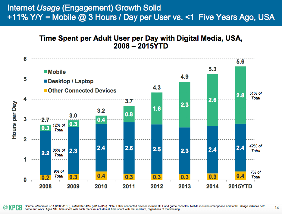 Mobile- Internet-Trends- in 2015